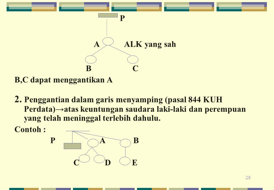 28 P A ALK yang sah B C B,C dapat menggantikan A 2. Penggantian dalam garis menyamping (pasal 844 KUH Perdata)→atas keuntungan saudara laki-laki dan p