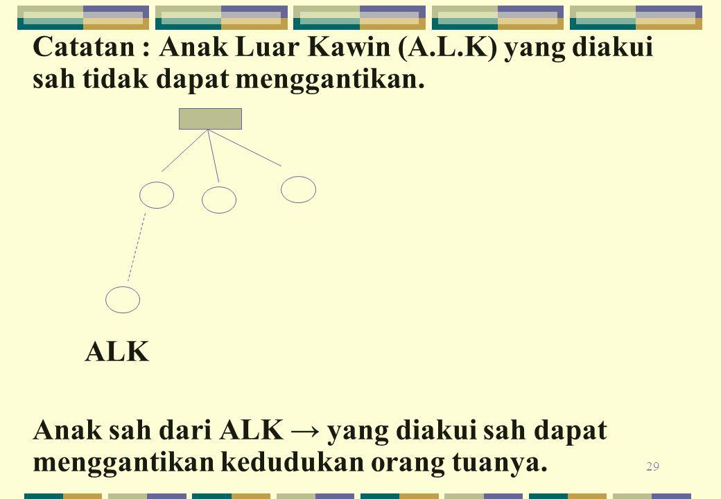 29 Catatan : Anak Luar Kawin (A.L.K) yang diakui sah tidak dapat menggantikan. ALK Anak sah dari ALK → yang diakui sah dapat menggantikan kedudukan or