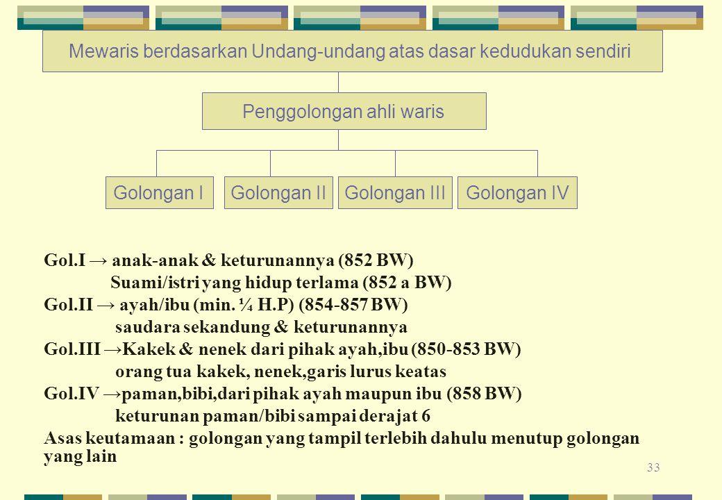 33 Gol.I → anak-anak & keturunannya (852 BW) Suami/istri yang hidup terlama (852 a BW) Gol.II → ayah/ibu (min. ¼ H.P) (854-857 BW) saudara sekandung &