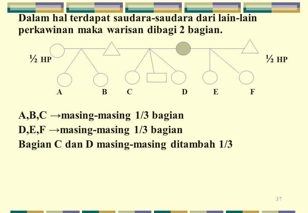 37 Dalam hal terdapat saudara-saudara dari lain-lain perkawinan maka warisan dibagi 2 bagian. ½ HP ½ HP A B C D E F A,B,C →masing-masing 1/3 bagian D,