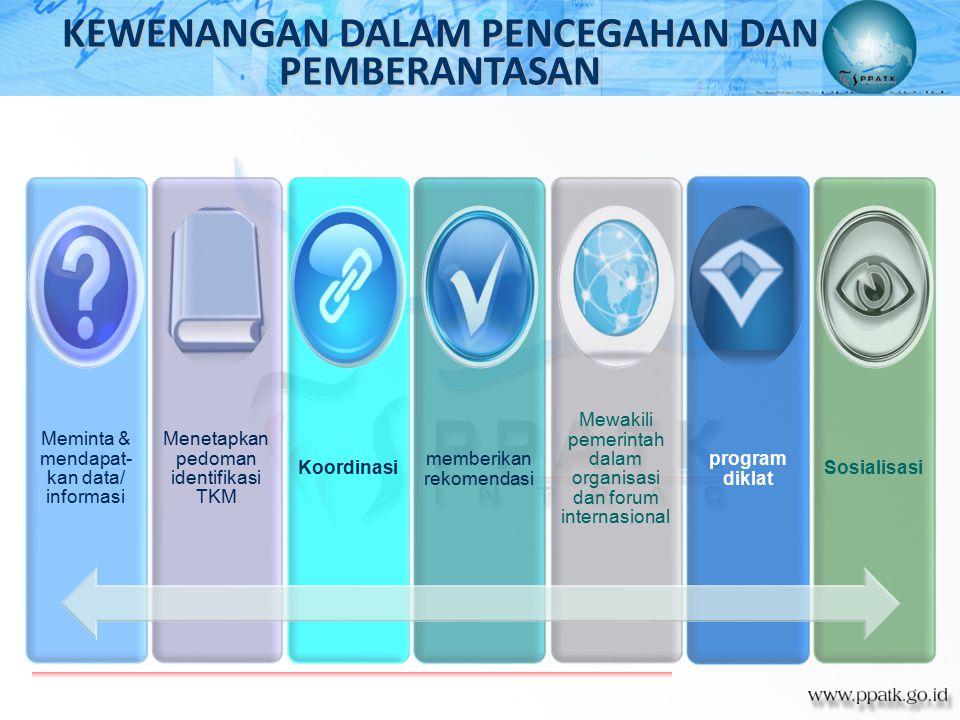 Meminta & mendapat- kan data/ informasi Menetapkan pedoman identifikasi TKM Koordinasi memberikan rekomendasi Mewakili pemerintah dalam organisasi dan