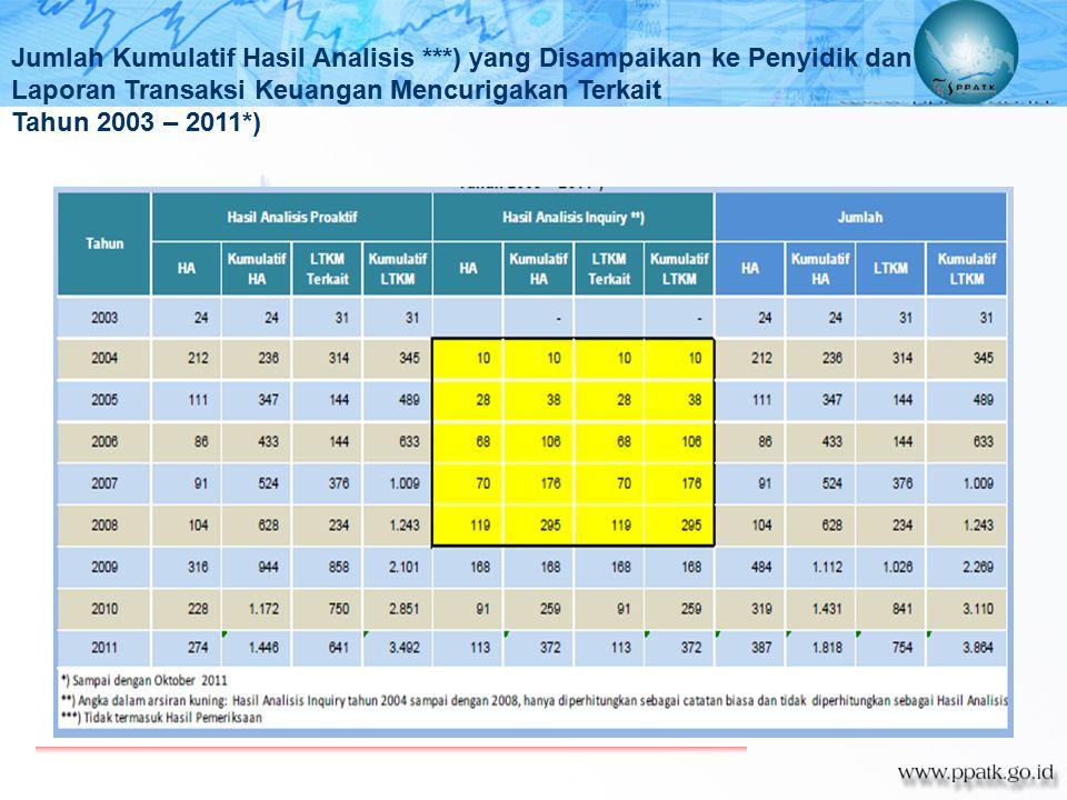 Jumlah Kumulatif Hasil Analisis ***) yang Disampaikan ke Penyidik dan Laporan Transaksi Keuangan Mencurigakan Terkait Tahun 2003 – 2011*)