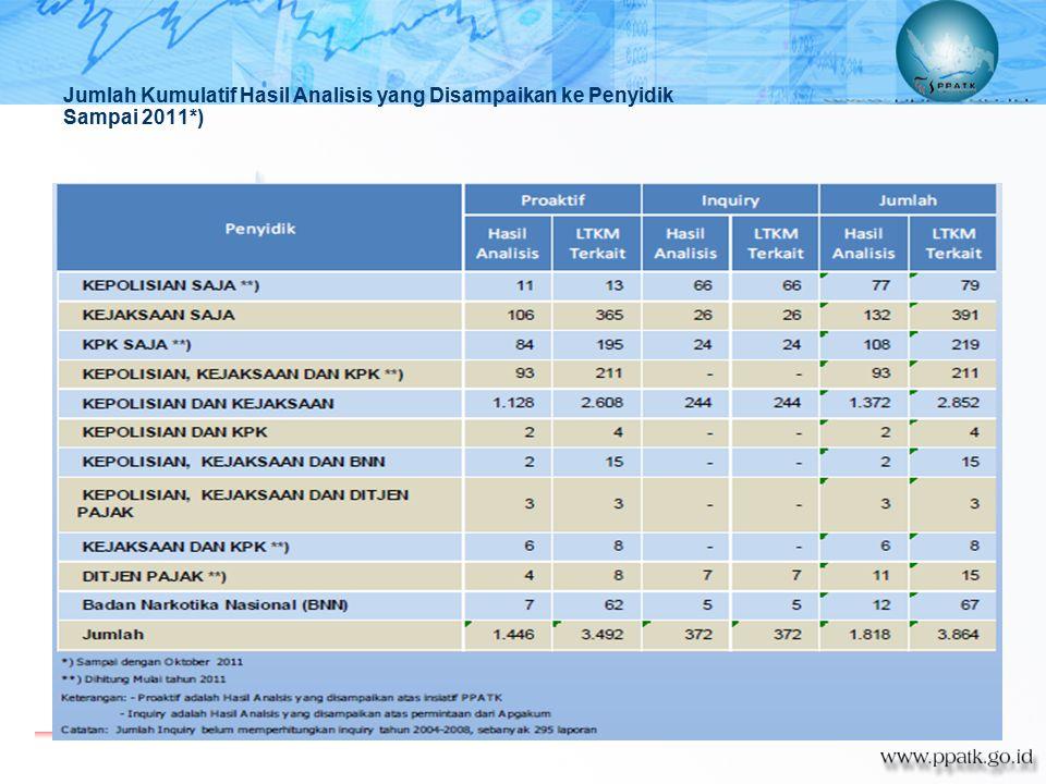 Jumlah Kumulatif Hasil Analisis yang Disampaikan ke Penyidik Sampai 2011*)
