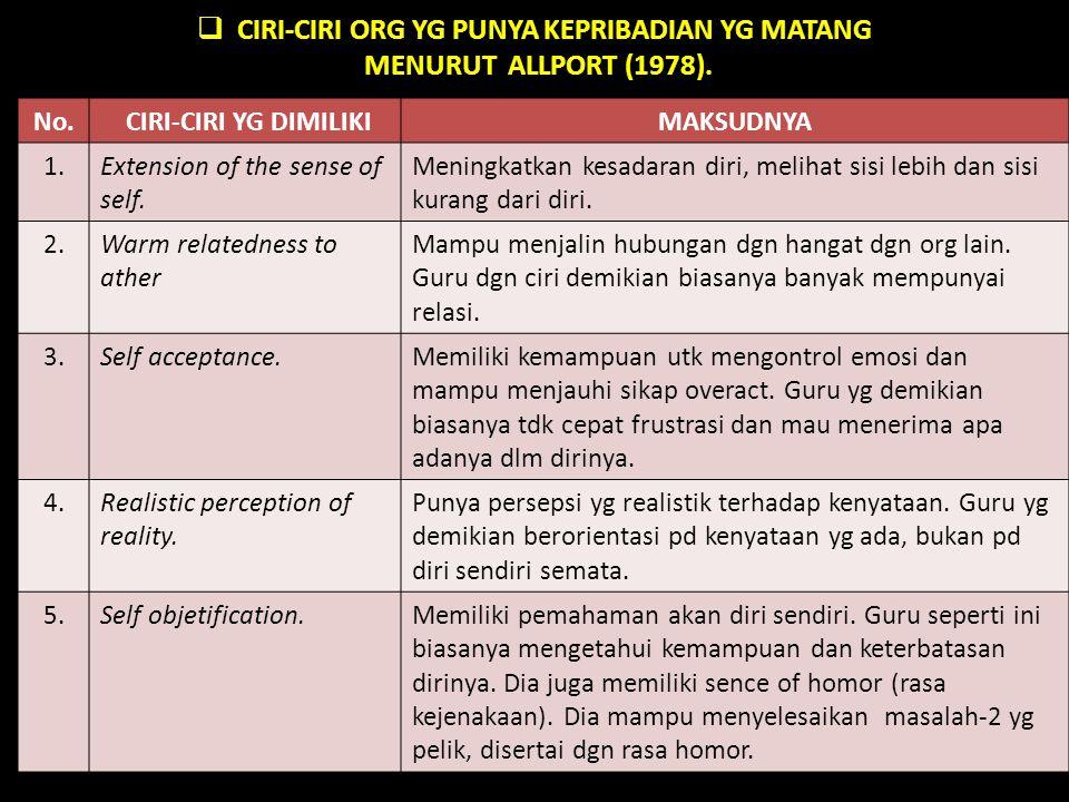  CIRI-CIRI ORG YG PUNYA KEPRIBADIAN YG MATANG MENURUT ALLPORT (1978). No. CIRI-CIRI YG DIMILIKIMAKSUDNYA 1.Extension of the sense of self. Meningkatk