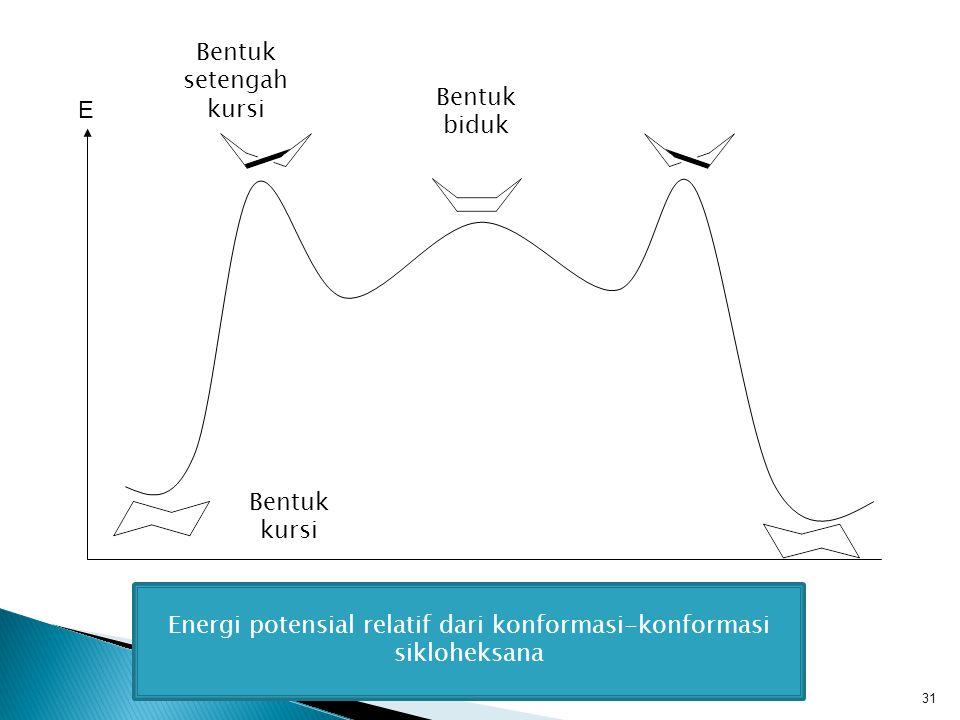 31 E Energi potensial relatif dari konformasi-konformasi sikloheksana Bentuk kursi Bentuk biduk Bentuk setengah kursi