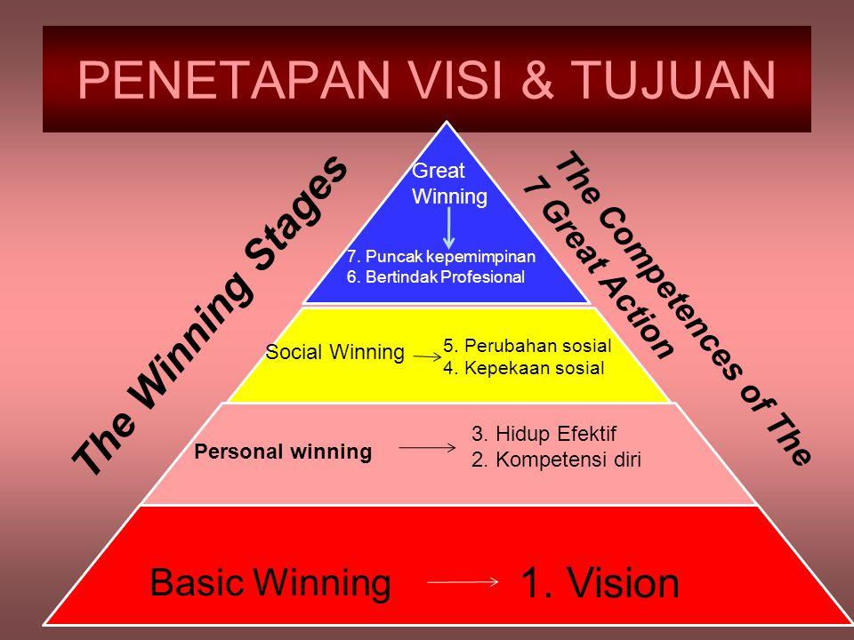 PENETAPAN VISI & TUJUAN Basic Winning 1. Vision Personal winning 3. Hidup Efektif 2. Kompetensi diri Social Winning 5. Perubahan sosial 4. Kepekaan so