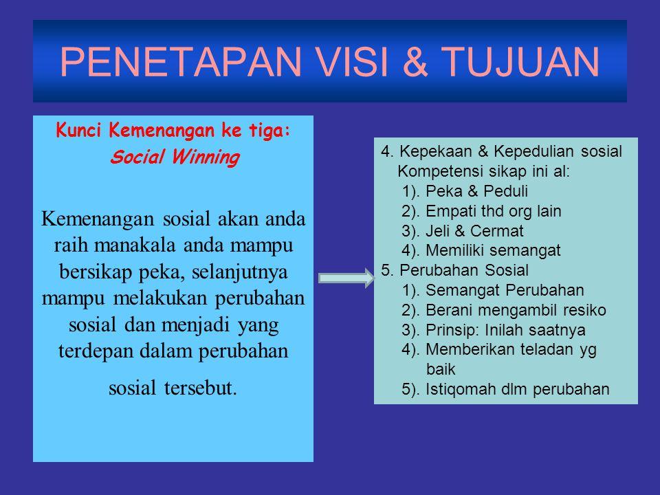 PENETAPAN VISI & TUJUAN Kunci Kemenangan ke tiga: Social Winning Kemenangan sosial akan anda raih manakala anda mampu bersikap peka, selanjutnya mampu