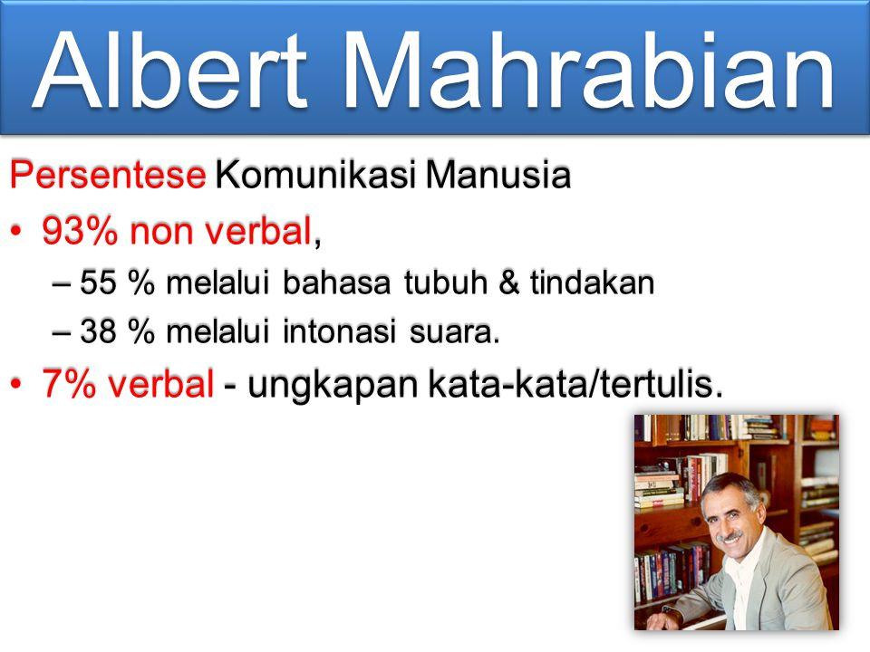 Albert Mahrabian Persentese Komunikasi Manusia 93% non verbal,93% non verbal, –55 % melalui bahasa tubuh & tindakan –38 % melalui intonasi suara. 7% v