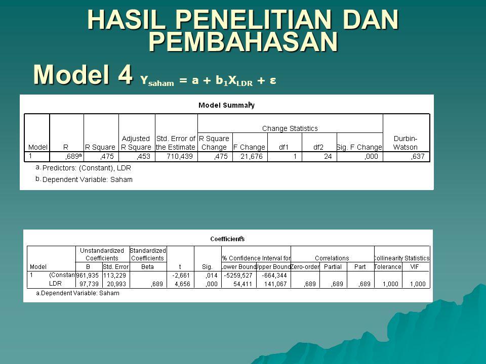 HASIL PENELITIAN DAN PEMBAHASAN Model 4 Model 4 Y saham = a + b 1 X LDR + ε