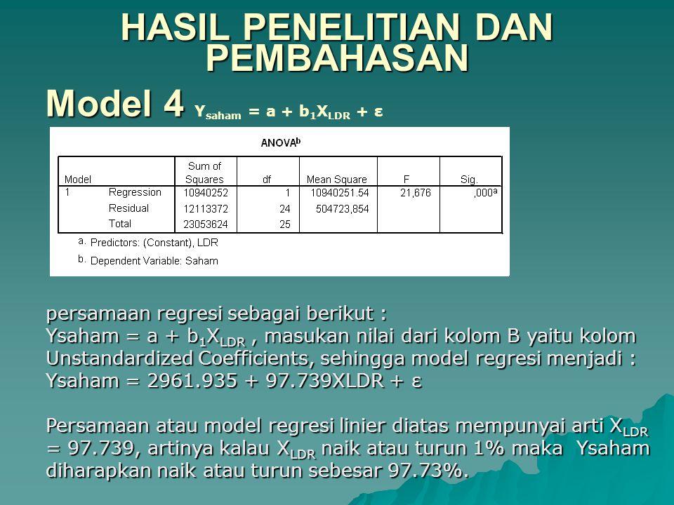 HASIL PENELITIAN DAN PEMBAHASAN Model 4 Model 4 Y saham = a + b 1 X LDR + ε persamaan regresi sebagai berikut : Ysaham = a + b 1 X LDR, masukan nilai dari kolom B yaitu kolom Unstandardized Coefficients, sehingga model regresi menjadi : Ysaham = 2961.935 + 97.739XLDR + ε Persamaan atau model regresi linier diatas mempunyai arti X LDR = 97.739, artinya kalau X LDR naik atau turun 1% maka Ysaham diharapkan naik atau turun sebesar 97.73%.