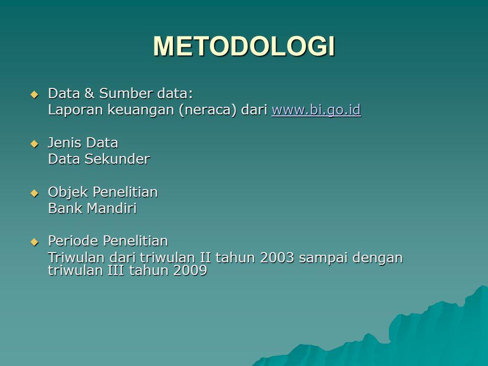 METODOLOGI  Data & Sumber data: Laporan keuangan (neraca) dari www.bi.go.id www.bi.go.id  Jenis Data Data Sekunder  Objek Penelitian Bank Mandiri  Periode Penelitian Triwulan dari triwulan II tahun 2003 sampai dengan triwulan III tahun 2009