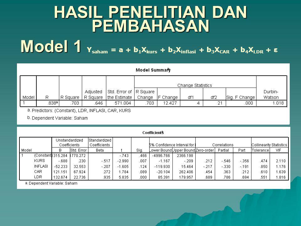 HASIL PENELITIAN DAN PEMBAHASAN Model 1 Model 1 Y saham = a + b 1 X kurs + b 2 X inflasi + b 3 X CAR + b 4 X LDR + ε