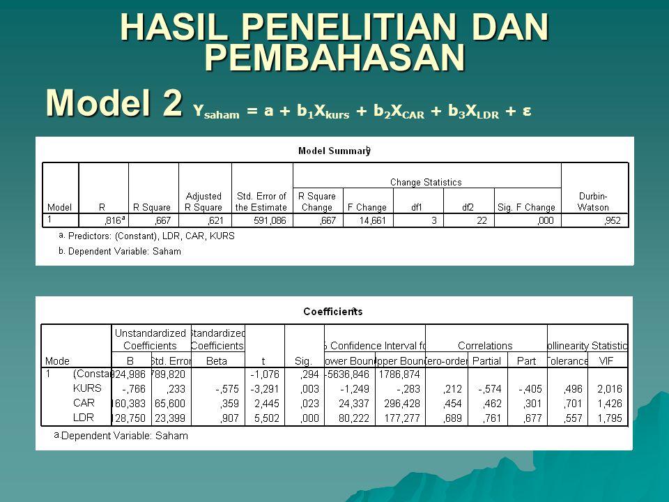 HASIL PENELITIAN DAN PEMBAHASAN Model 2 Model 2 Y saham = a + b 1 X kurs + b 2 X CAR + b 3 X LDR + ε