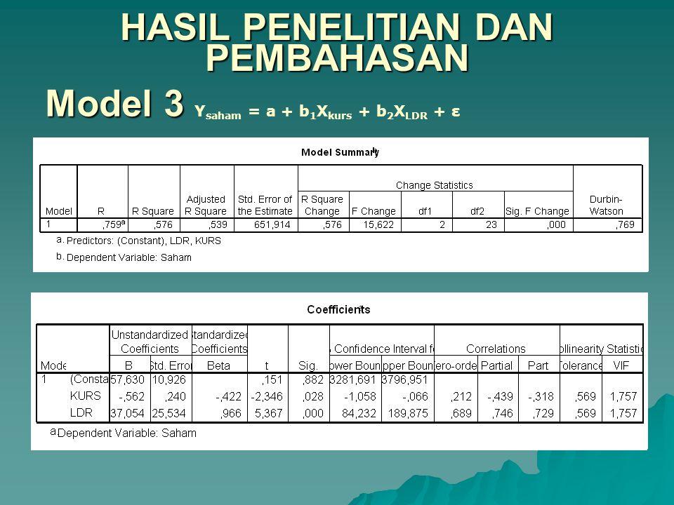 HASIL PENELITIAN DAN PEMBAHASAN Model 3 Model 3 Y saham = a + b 1 X kurs + b 2 X LDR + ε