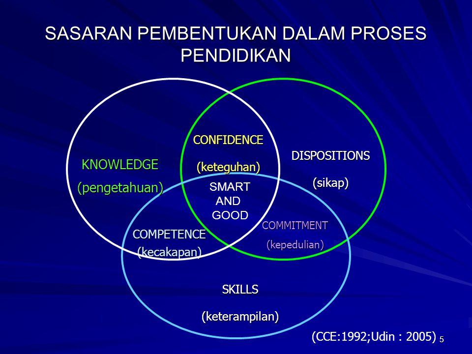 5 SASARAN PEMBENTUKAN DALAM PROSES PENDIDIKAN KNOWLEDGE(pengetahuan) CONFIDENCE(keteguhan) COMMITMENT(kepedulian) SKILLS(keterampilan) COMPETENCE (kecakapan) DISPOSITIONS(sikap) (CCE:1992;Udin : 2005) SMART AND GOOD