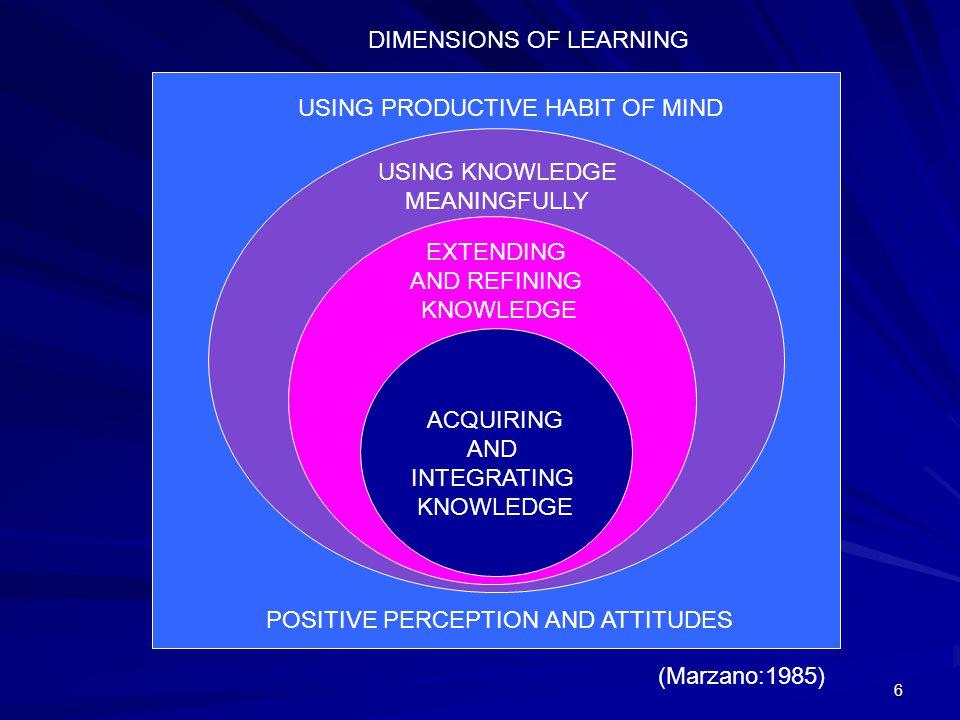 5 SASARAN PEMBENTUKAN DALAM PROSES PENDIDIKAN KNOWLEDGE(pengetahuan) CONFIDENCE(keteguhan) COMMITMENT(kepedulian) SKILLS(keterampilan) COMPETENCE (kec