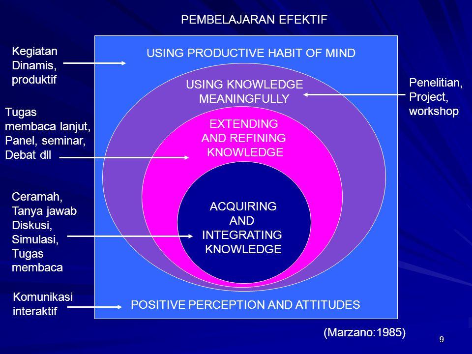 9 EXTENDING AND REFINING KNOWLEDGE USING KNOWLEDGE MEANINGFULLY USING PRODUCTIVE HABIT OF MIND POSITIVE PERCEPTION AND ATTITUDES PEMBELAJARAN EFEKTIF (Marzano:1985) ACQUIRING AND INTEGRATING KNOWLEDGE Komunikasi interaktif Ceramah, Tanya jawab Diskusi, Simulasi, Tugas membaca Tugas membaca lanjut, Panel, seminar, Debat dll Penelitian, Project, workshop Kegiatan Dinamis, produktif