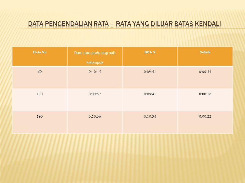 Data No Rata rata pada tiap sub kelompok BPA XSelisih 600:10:150:09:410:00:34 1300:09:570:09:410:00:16 1960:10:560:10:340:00:22