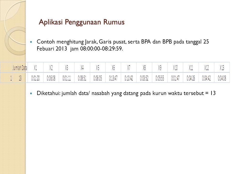Aplikasi Penggunaan Rumus Contoh menghitung Jarak, Garis pusat, serta BPA dan BPB pada tanggal 25 Febuari 2013 jam 08:00:00-08:29:59.