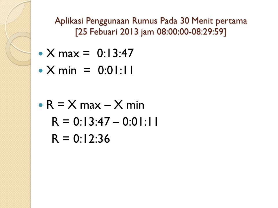 Aplikasi Penggunaan Rumus Pada 30 Menit pertama [25 Febuari 2013 jam 08:00:00-08:29:59] X max = 0:13:47 X min = 0:01:11 R = X max – X min R = 0:13:47 – 0:01:11 R = 0:12:36