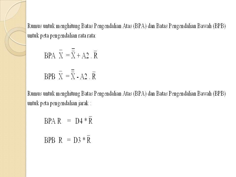 Tabel Nilai A2 Untuk X bar Chart, Nilai d2 untuk Sigma Estimasi dan Nilai D3, D4 untuk R Chart Subgroup SizeA2d2D3D4 21.881.128-----3.268 31.0231.693-----2.574 40.7292.059-----2.282 50.5772.326-----2.114 60.4832.534-----2.004 70.4192.7040.0761.924 80.3732.8470.1361.864 90.3372.970.1841.816 100.3083.0780.2231.777 110.2853.1730.2561.744 120.2663.2580.2831.717 130.2493.3360.3071.693 140.2353.4070.3281.672 150.2233.4720.3471.653 160.2123.5320.3631.637 170.2033.5880.3781.622 180.1943.640.3911.608 190.1873.6890.4031.597 200.183.7350.4151.585 210.1733.7780.4251.575 220.1673.8190.4341.566 230.1623.8580.4431.557 240.1573.8950.4511.548 250.1533.9310.4591.541