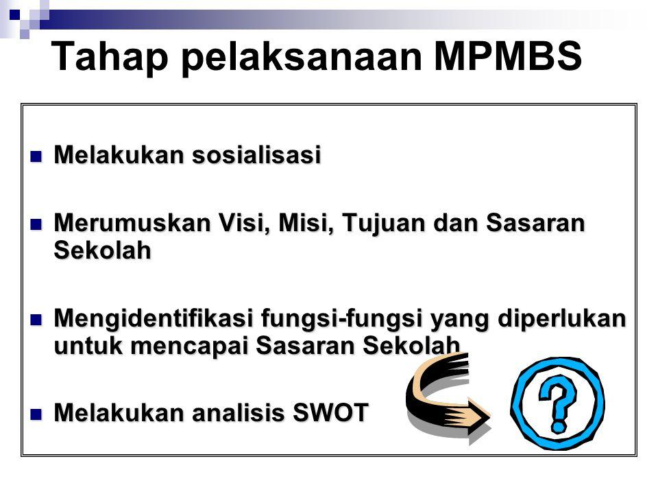 Tahap pelaksanaan MPMBS Melakukan sosialisasi Melakukan sosialisasi Merumuskan Visi, Misi, Tujuan dan Sasaran Sekolah Merumuskan Visi, Misi, Tujuan da