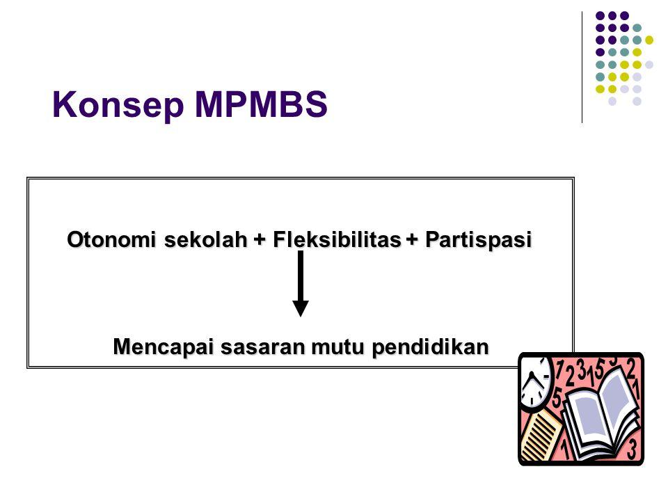 Konsep MPMBS Otonomi sekolah + Fleksibilitas + Partispasi Mencapai sasaran mutu pendidikan