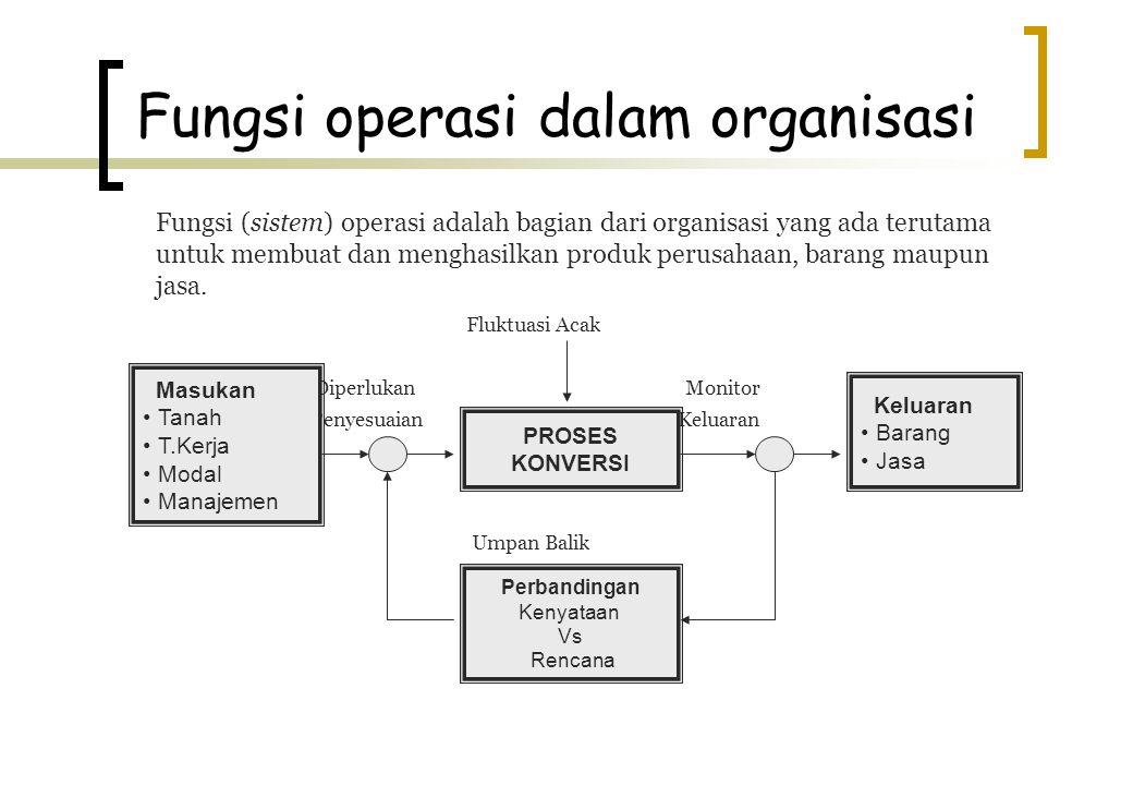 Fungsi operasi dalam organisasi Fungsi (sistem) operasi adalah bagian dari organisasi yang ada terutama untuk membuat dan menghasilkan produk perusaha