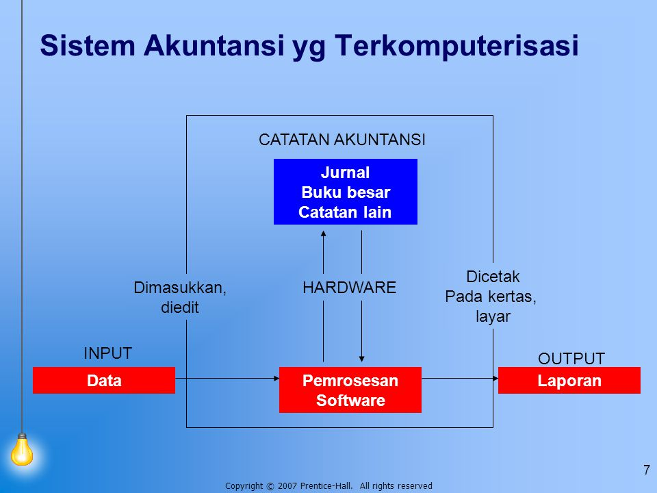 Copyright © 2007 Prentice-Hall. All rights reserved 7 Sistem Akuntansi yg Terkomputerisasi CATATAN AKUNTANSI Jurnal Buku besar Catatan lain Dicetak Pa