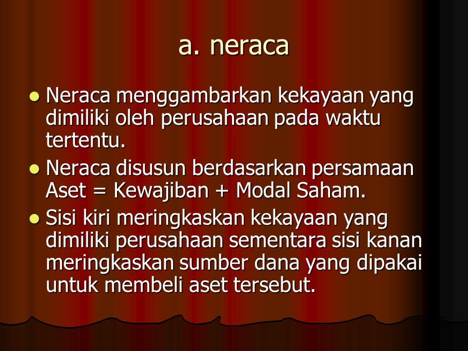a. neraca Neraca menggambarkan kekayaan yang dimiliki oleh perusahaan pada waktu tertentu. Neraca menggambarkan kekayaan yang dimiliki oleh perusahaan