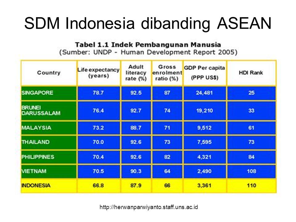 SDM Indonesia dibanding ASEAN http://herwanparwiyanto.staff.uns.ac.id