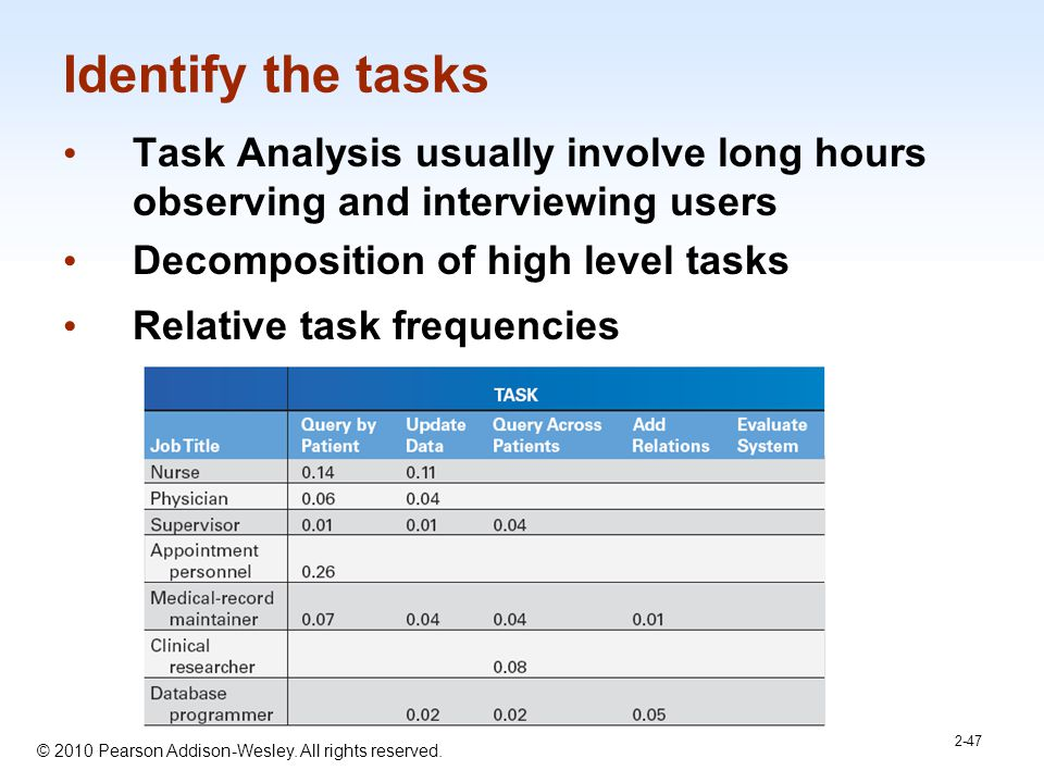 1-47 © 2010 Pearson Addison-Wesley. All rights reserved. Identify the tasks Task Analysis usually involve long hours observing and interviewing users