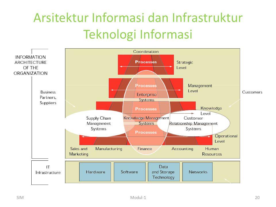 Arsitektur Informasi dan Infrastruktur Teknologi Informasi SIMModul-120