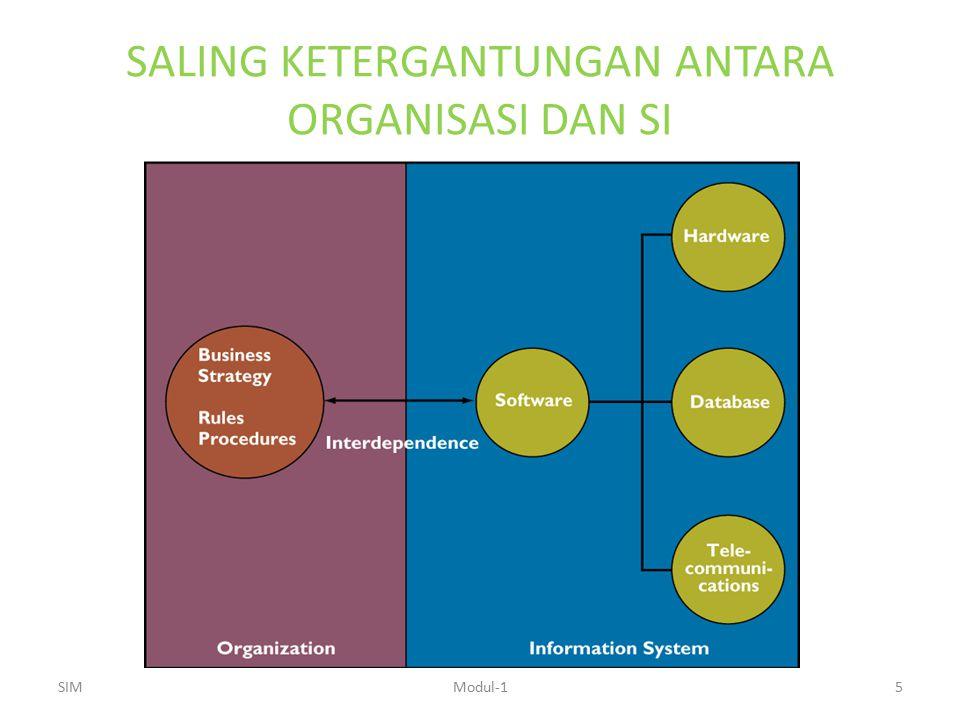 PENDEFINISIAN-ULANG BATAS ORGANISASI SI yang mengautomasi alur kerja informasi pada keseluruhan batas-batas organisasi dan menghubungkannya terhadap pelanggan, distributor, atau pemasok SIMModul-116