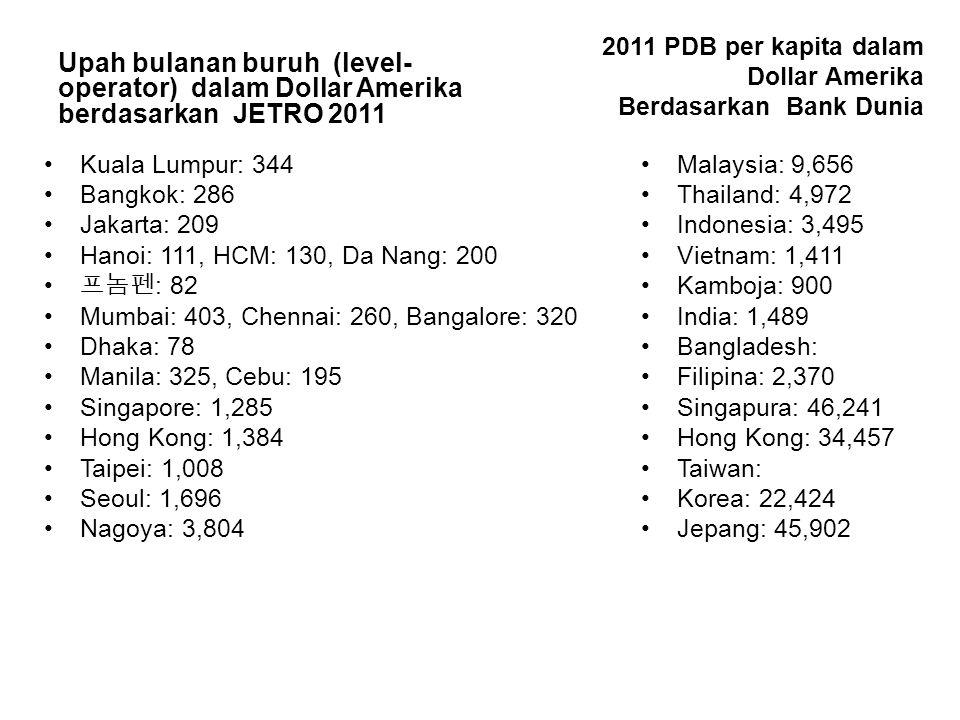 Upah bulanan buruh (level- operator) dalam Dollar Amerika berdasarkan JETRO 2011 Kuala Lumpur: 344 Bangkok: 286 Jakarta: 209 Hanoi: 111, HCM: 130, Da Nang: 200 프놈펜 : 82 Mumbai: 403, Chennai: 260, Bangalore: 320 Dhaka: 78 Manila: 325, Cebu: 195 Singapore: 1,285 Hong Kong: 1,384 Taipei: 1,008 Seoul: 1,696 Nagoya: 3,804 2011 PDB per kapita dalam Dollar Amerika Berdasarkan Bank Dunia Malaysia: 9,656 Thailand: 4,972 Indonesia: 3,495 Vietnam: 1,411 Kamboja: 900 India: 1,489 Bangladesh: Filipina: 2,370 Singapura: 46,241 Hong Kong: 34,457 Taiwan: Korea: 22,424 Jepang: 45,902