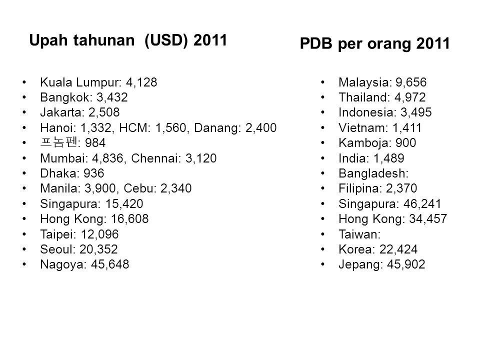 Upah tahunan (USD) 2011 Kuala Lumpur: 4,128 Bangkok: 3,432 Jakarta: 2,508 Hanoi: 1,332, HCM: 1,560, Danang: 2,400 프놈펜 : 984 Mumbai: 4,836, Chennai: 3,120 Dhaka: 936 Manila: 3,900, Cebu: 2,340 Singapura: 15,420 Hong Kong: 16,608 Taipei: 12,096 Seoul: 20,352 Nagoya: 45,648 PDB per orang 2011 Malaysia: 9,656 Thailand: 4,972 Indonesia: 3,495 Vietnam: 1,411 Kamboja: 900 India: 1,489 Bangladesh: Filipina: 2,370 Singapura: 46,241 Hong Kong: 34,457 Taiwan: Korea: 22,424 Jepang: 45,902