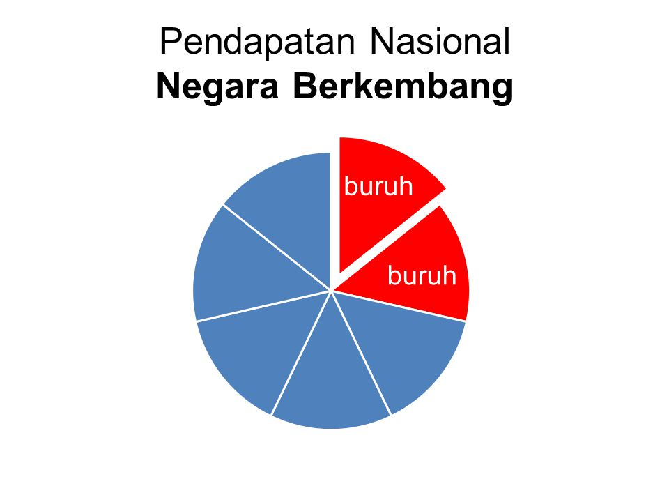Pendapatan Nasional Negara Berkembang buruh