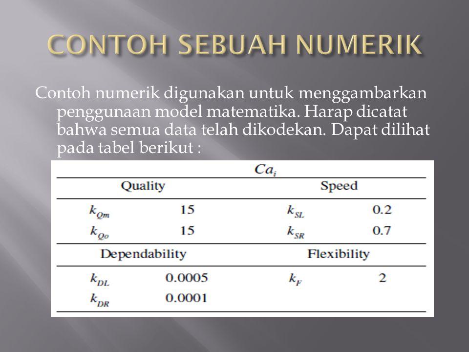Contoh numerik digunakan untuk menggambarkan penggunaan model matematika. Harap dicatat bahwa semua data telah dikodekan. Dapat dilihat pada tabel ber