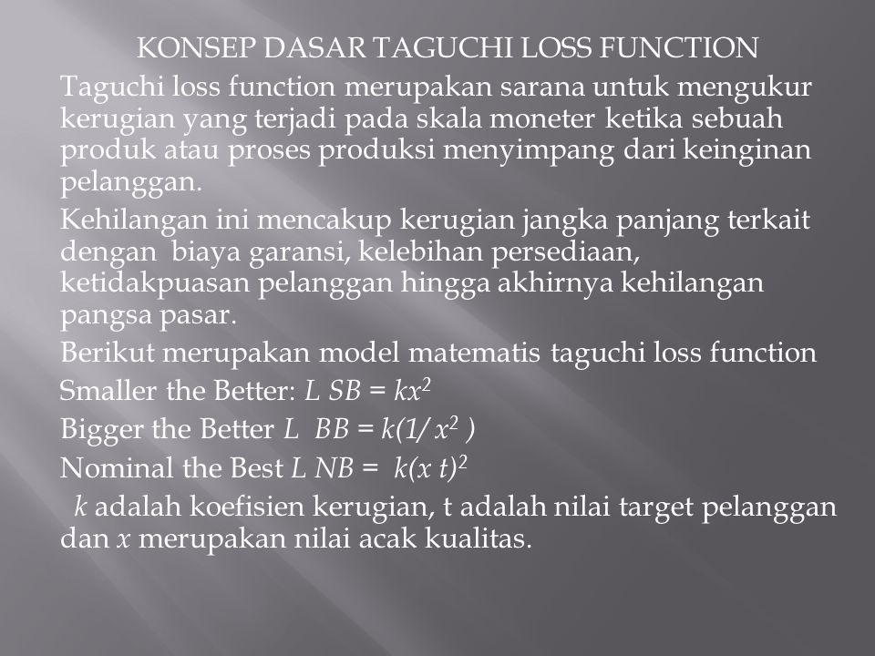 KONSEP DASAR TAGUCHI LOSS FUNCTION Taguchi loss function merupakan sarana untuk mengukur kerugian yang terjadi pada skala moneter ketika sebuah produk