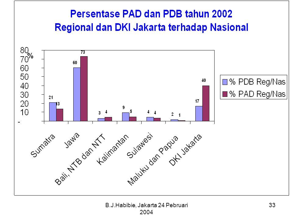 B.J.Habibie, Jakarta 24 Pebruari 2004 33 %
