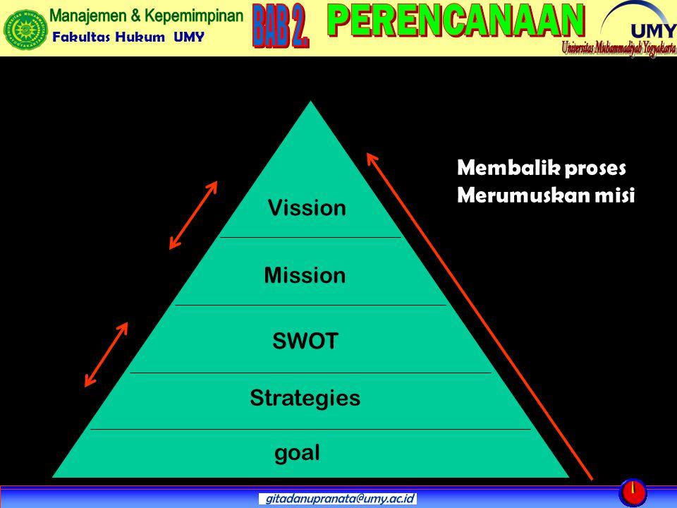 Fakultas Hukum UMY Mission Vission SWOT goal Strategies Membalik proses Merumuskan misi