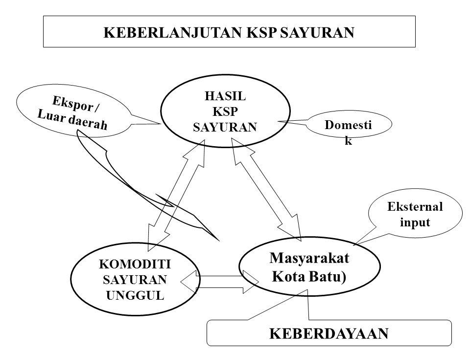Strategi yang ditempuh: SDM dan IPTEK 3.