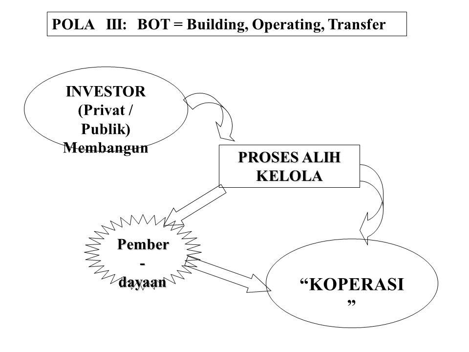 POLA II: Patungan Koperasi - Investor Saham Koperasi Saham Investor : 65 : 35 35 : 65 atau