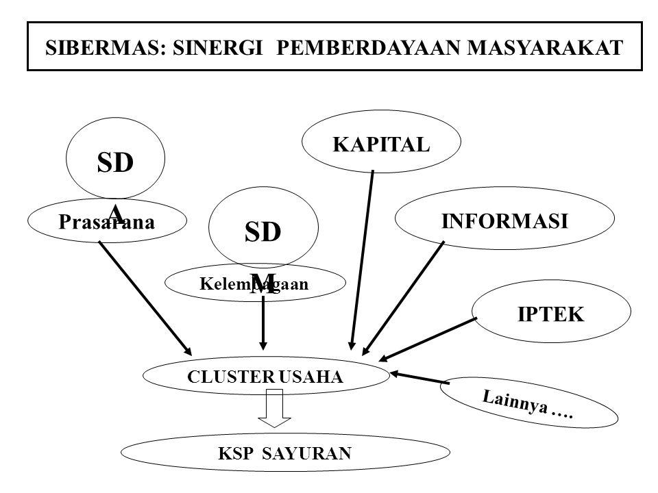 Strategi yang ditempuh: 6.Pewilayahan/ Penjadwalan komoditas sesuai dengan agroekosistem dan pembatas ekologis sebagai landasan pengembangan KSP yang berkelanjutan.