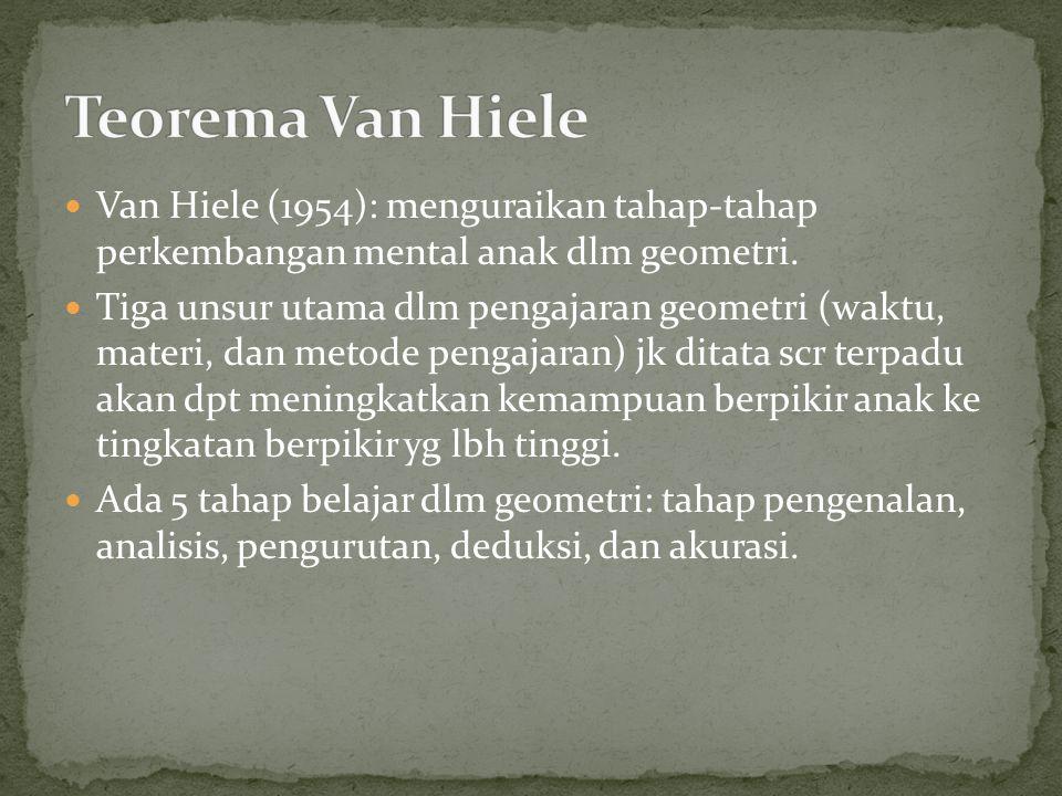 Van Hiele (1954): menguraikan tahap-tahap perkembangan mental anak dlm geometri.