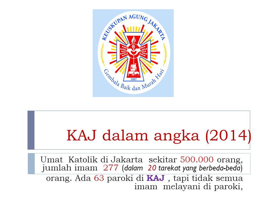 KAJ dalam angka (2014) Umat Katolik di Jakarta sekitar 500.000 orang, jumlah imam 277 ( dalam 20 tarekat yang berbeda-beda ) orang. Ada 63 paroki di K