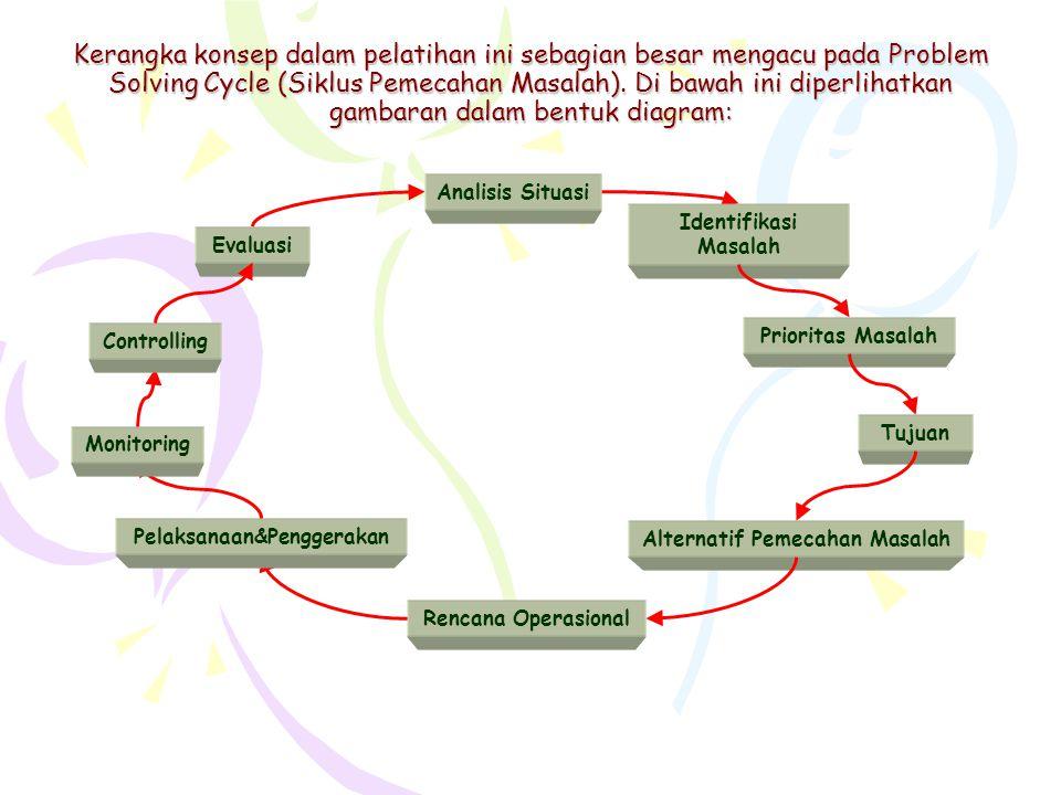 Kerangka konsep dalam pelatihan ini sebagian besar mengacu pada Problem Solving Cycle (Siklus Pemecahan Masalah).