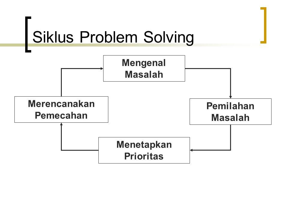 Siklus Problem Solving Mengenal Masalah Pemilahan Masalah Menetapkan Prioritas Merencanakan Pemecahan