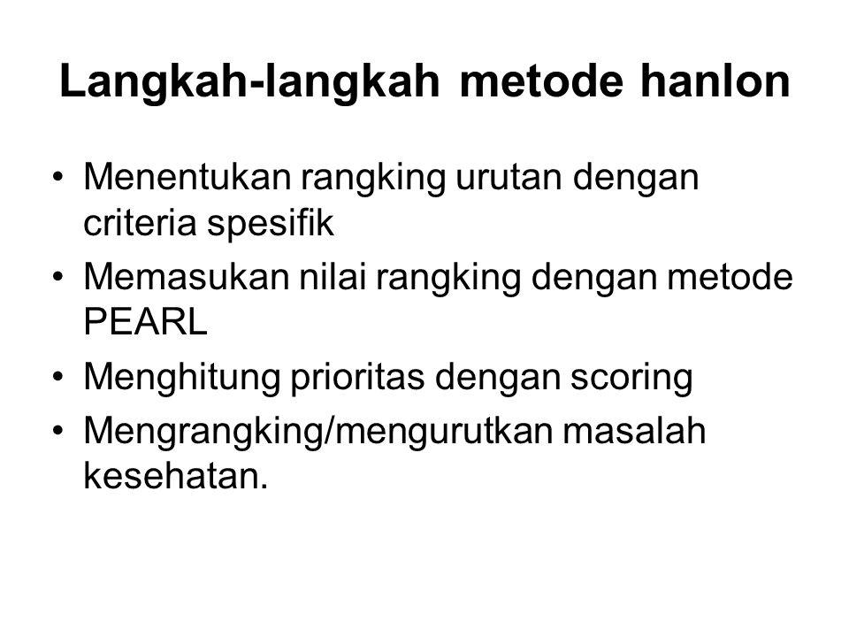 Langkah-langkah metode hanlon Menentukan rangking urutan dengan criteria spesifik Memasukan nilai rangking dengan metode PEARL Menghitung prioritas dengan scoring Mengrangking/mengurutkan masalah kesehatan.