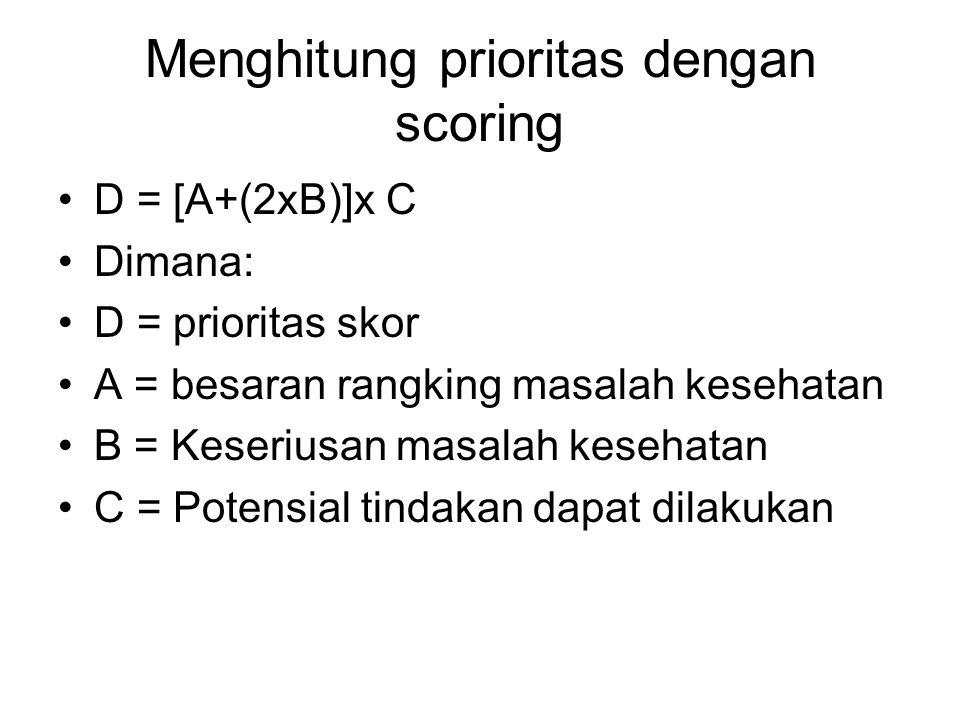 Menghitung prioritas dengan scoring D = [A+(2xB)]x C Dimana: D = prioritas skor A = besaran rangking masalah kesehatan B = Keseriusan masalah kesehatan C = Potensial tindakan dapat dilakukan